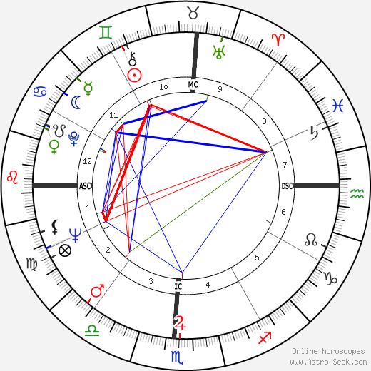 Irma P. Hall astro natal birth chart, Irma P. Hall horoscope, astrology