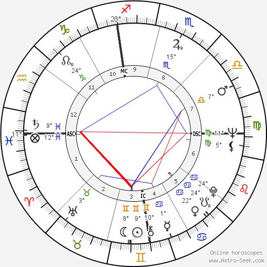 Jack Kralick tema natale, biography, Biografia da Wikipedia 2020, 2021