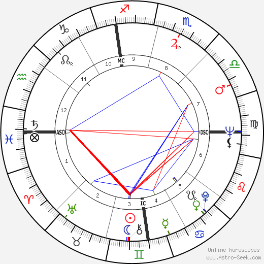Jack Kralick tema natale, oroscopo, Jack Kralick oroscopi gratuiti, astrologia