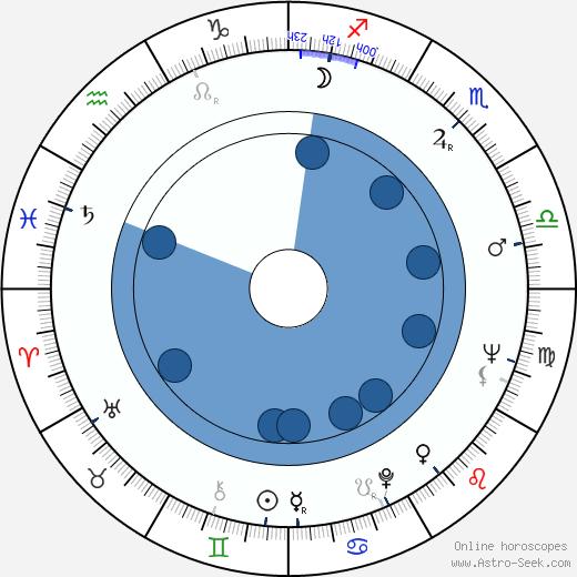 James Bolam wikipedia, horoscope, astrology, instagram