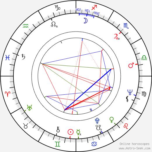 James Bolam birth chart, James Bolam astro natal horoscope, astrology