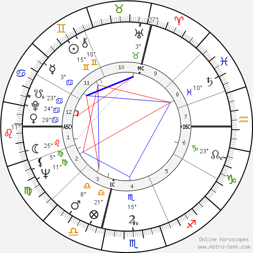 Jean-Didier Vincent birth chart, biography, wikipedia 2020, 2021