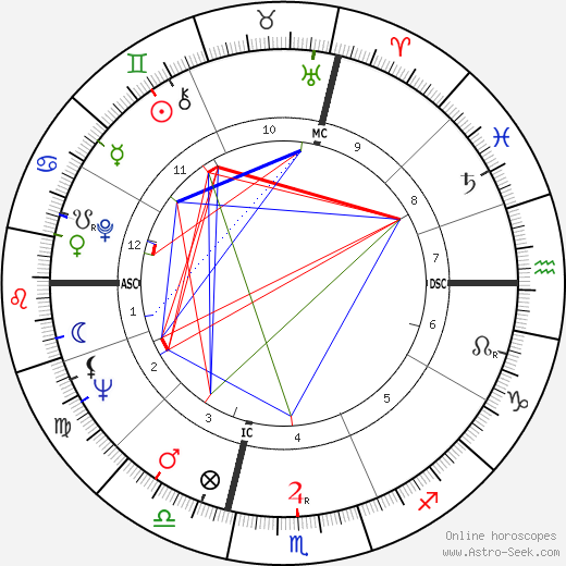 Jean-Didier Vincent birth chart, Jean-Didier Vincent astro natal horoscope, astrology