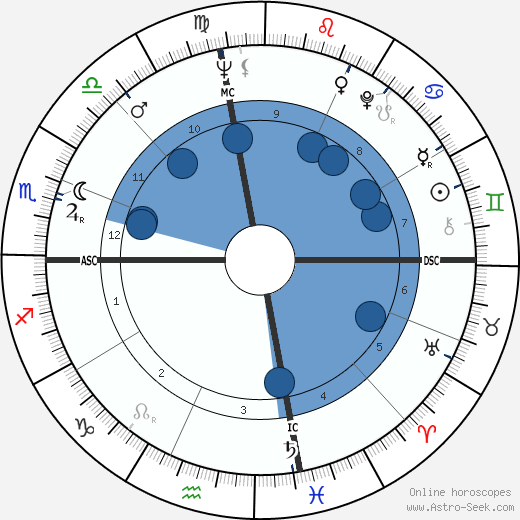 Jeanne-Claude wikipedia, horoscope, astrology, instagram