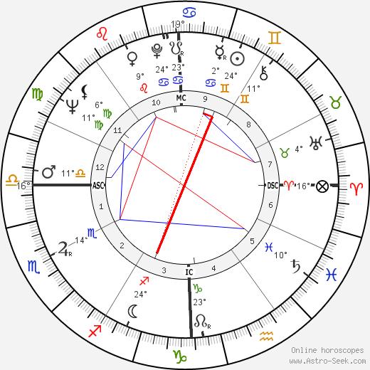 Jim Dine tema natale, biography, Biografia da Wikipedia 2020, 2021