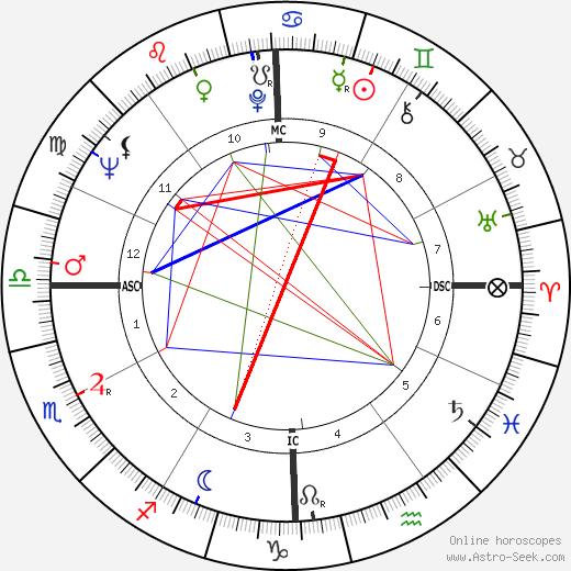 Jim Dine tema natale, oroscopo, Jim Dine oroscopi gratuiti, astrologia