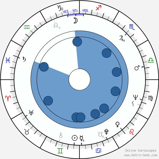 Jiřina Šiklová wikipedia, horoscope, astrology, instagram