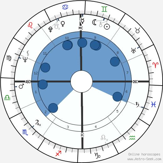 Johannes van Damme wikipedia, horoscope, astrology, instagram