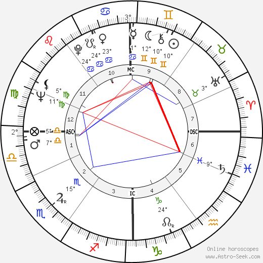 Johannes van Damme birth chart, biography, wikipedia 2019, 2020