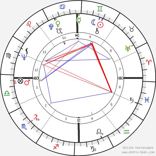 Johannes van Damme astro natal birth chart, Johannes van Damme horoscope, astrology