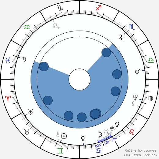 John Geoghan wikipedia, horoscope, astrology, instagram