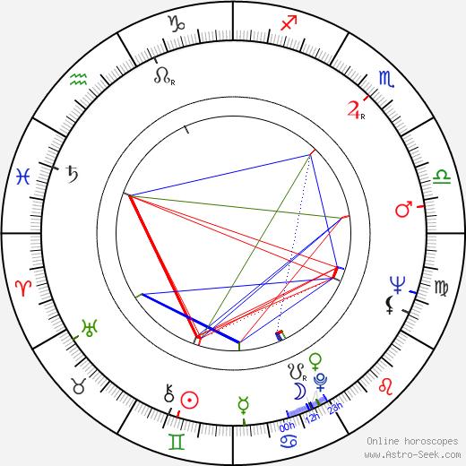 John Geoghan astro natal birth chart, John Geoghan horoscope, astrology
