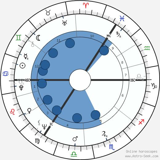John Inman wikipedia, horoscope, astrology, instagram