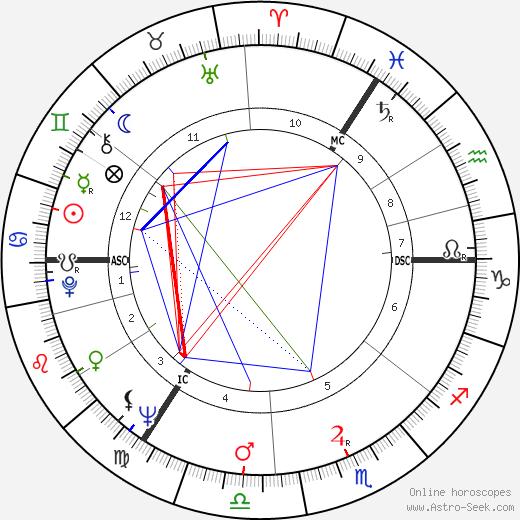 John Inman tema natale, oroscopo, John Inman oroscopi gratuiti, astrologia