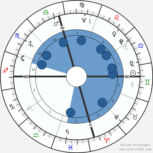 Katharine Thalberg wikipedia, horoscope, astrology, instagram