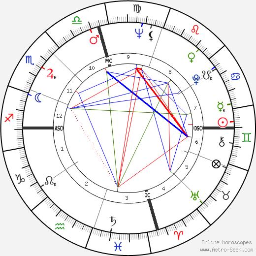 Katharine Thalberg день рождения гороскоп, Katharine Thalberg Натальная карта онлайн