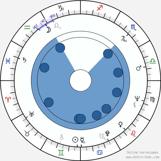 Krzysztof Litwin wikipedia, horoscope, astrology, instagram