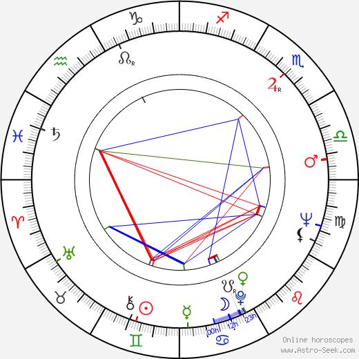 Ladislav Tajovský birth chart, Ladislav Tajovský astro natal horoscope, astrology