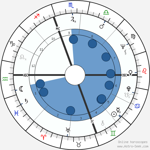 Len Dawson wikipedia, horoscope, astrology, instagram