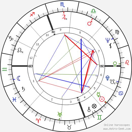 Len Dawson день рождения гороскоп, Len Dawson Натальная карта онлайн