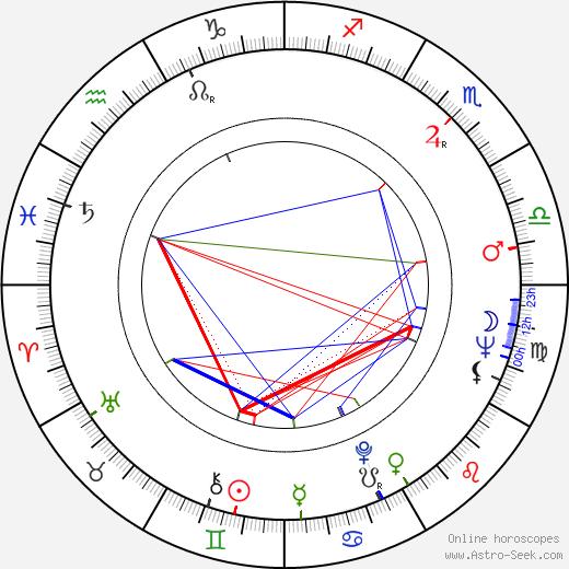 Michael Williams день рождения гороскоп, Michael Williams Натальная карта онлайн