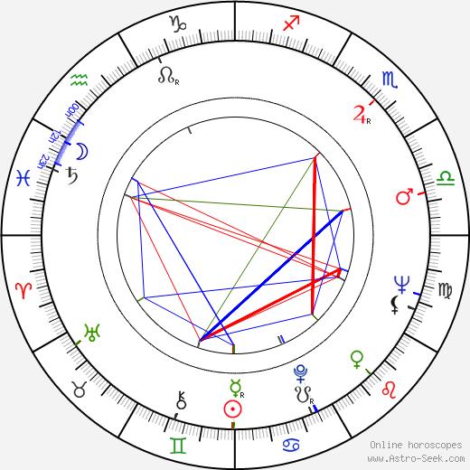 Monte Markham tema natale, oroscopo, Monte Markham oroscopi gratuiti, astrologia