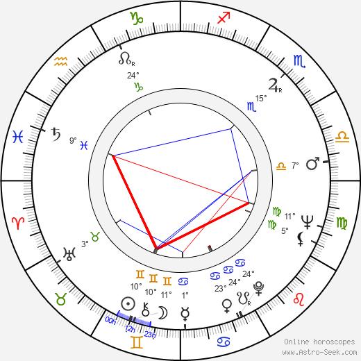 Norman Foster birth chart, biography, wikipedia 2018, 2019