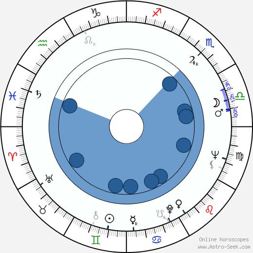 Núria Espert wikipedia, horoscope, astrology, instagram