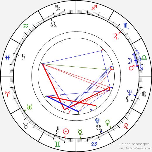 Núria Espert astro natal birth chart, Núria Espert horoscope, astrology