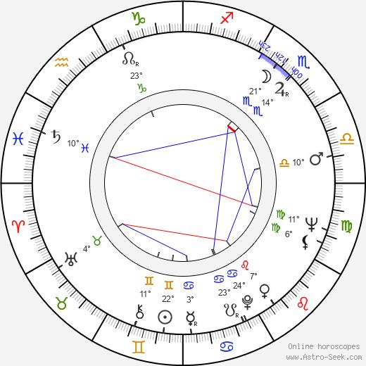 Paavo Lehtonen birth chart, biography, wikipedia 2020, 2021