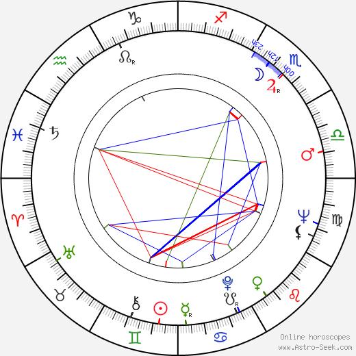 Paavo Lehtonen birth chart, Paavo Lehtonen astro natal horoscope, astrology