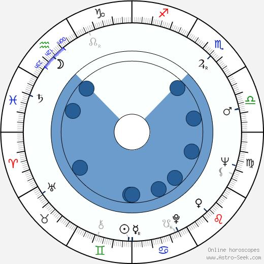 Pavel Hobl wikipedia, horoscope, astrology, instagram