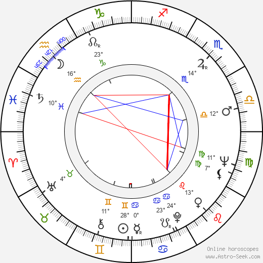 Pavel Hobl birth chart, biography, wikipedia 2019, 2020