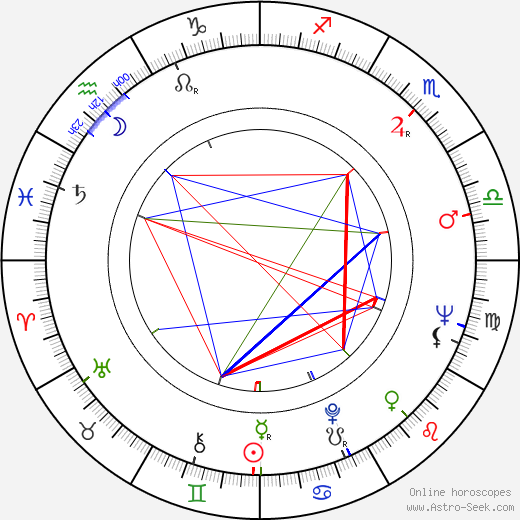 Pavel Hobl birth chart, Pavel Hobl astro natal horoscope, astrology
