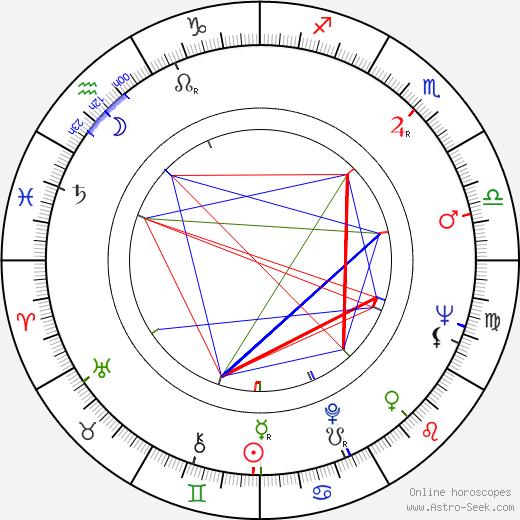 Pavel Hobl день рождения гороскоп, Pavel Hobl Натальная карта онлайн