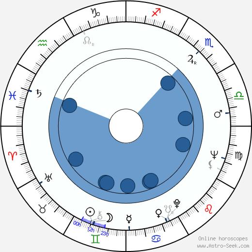 Percy Adlon wikipedia, horoscope, astrology, instagram