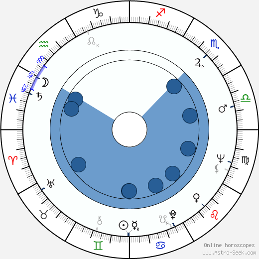 Peter Dudley wikipedia, horoscope, astrology, instagram