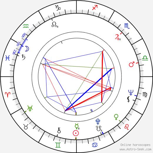 Peter Dudley tema natale, oroscopo, Peter Dudley oroscopi gratuiti, astrologia