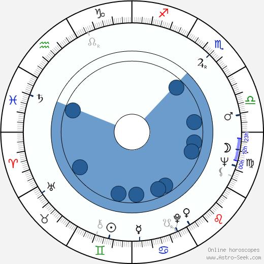 Peter Renaday wikipedia, horoscope, astrology, instagram