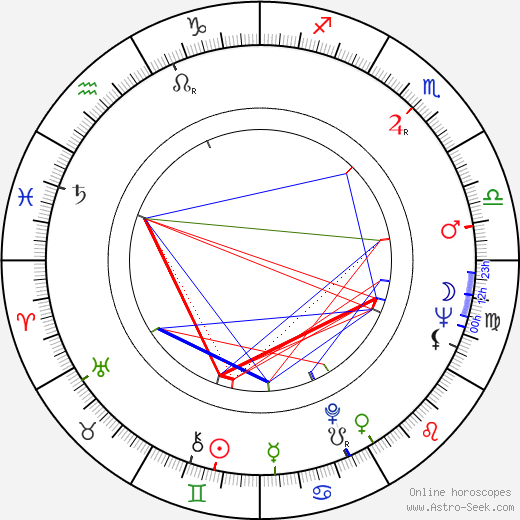 Peter Renaday birth chart, Peter Renaday astro natal horoscope, astrology