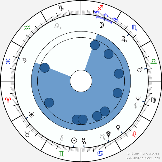 Robert L. Purdum wikipedia, horoscope, astrology, instagram
