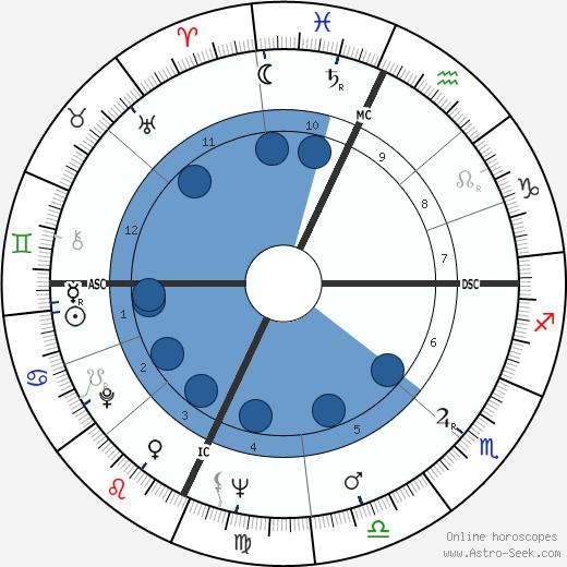 Toni Giancana wikipedia, horoscope, astrology, instagram