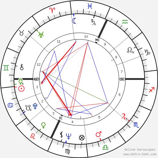 Toni Giancana день рождения гороскоп, Toni Giancana Натальная карта онлайн