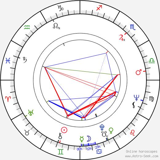 Václav Hybš astro natal birth chart, Václav Hybš horoscope, astrology