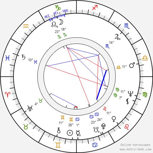 Yuriy Solomin birth chart, biography, wikipedia 2020, 2021