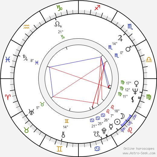 Aila Arajuuri birth chart, biography, wikipedia 2019, 2020