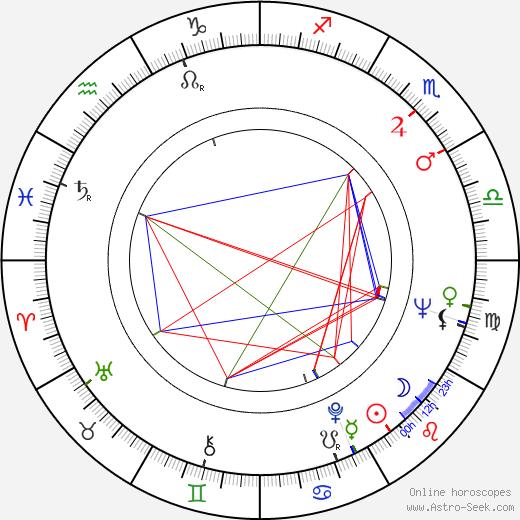 Aila Arajuuri astro natal birth chart, Aila Arajuuri horoscope, astrology