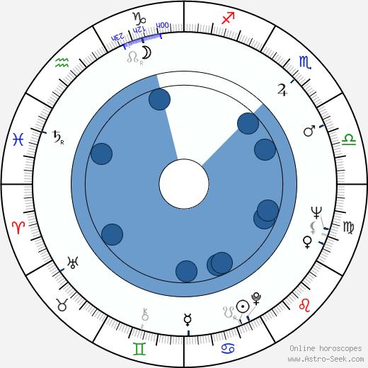 Alex Karras wikipedia, horoscope, astrology, instagram