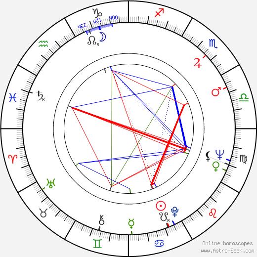 Алекс Каррас Alex Karras день рождения гороскоп, Alex Karras Натальная карта онлайн