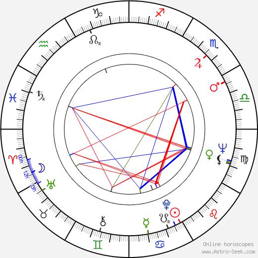 Antonín Máša birth chart, Antonín Máša astro natal horoscope, astrology